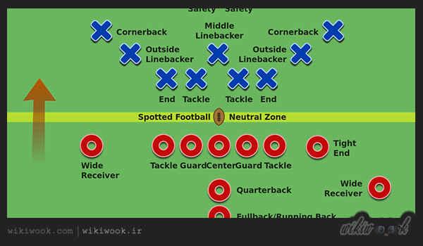 فوتبال آمریکایی چیست؟ / ویکی ووک