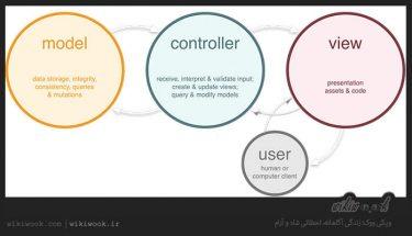 معماری MVC چیست؟ / ویکی ووک