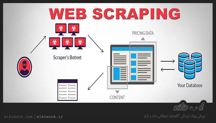 وب اسکریپینگ چیست؟ / ویکی ووک