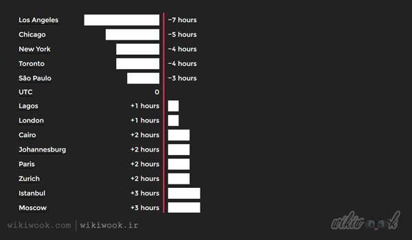 سایت برای بدست آوردن زمان در کشورها - ویکی ووک