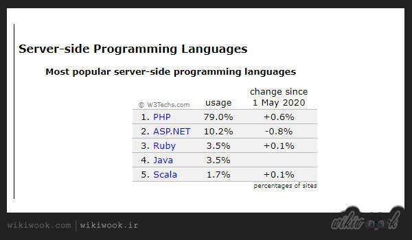 آمار w3 از زبان های برنامه نویسی وب سایت - ویکی ووک